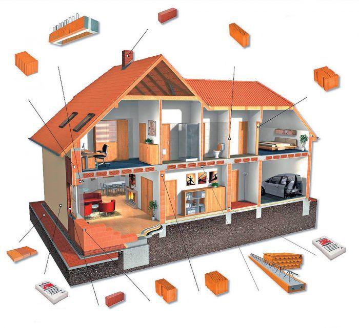 Nielen prístavbu a nadstavbu, ale celú stavbu a okolie domu možno realizovať keramickým stavebným systémom