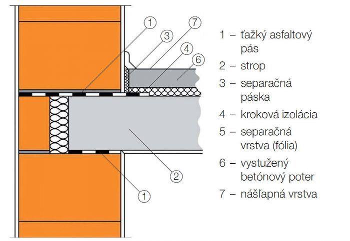 Zloženie ťažkej plávajúcej podlahy