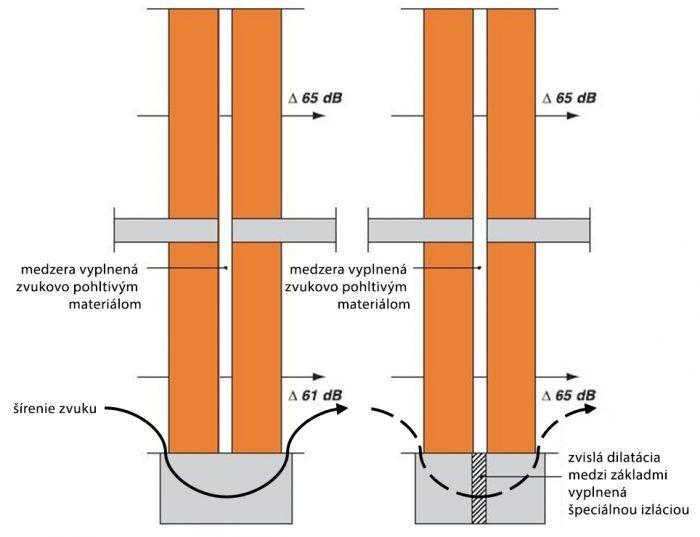 Vplyv spoločného základu na nepriezvučnosť dvojitej steny v spodnom podlaží