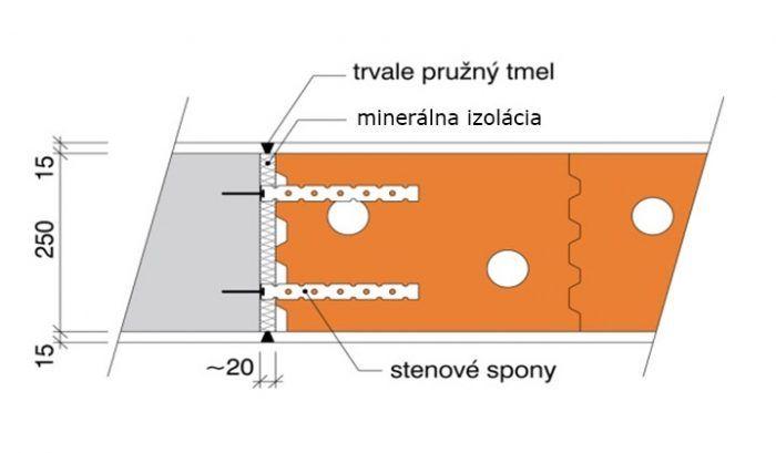 Pripojenie na stĺp pri pružnom pripojení nenosného výplňového muriva v železobetónovej nosnej skeletovej konštrukcii.