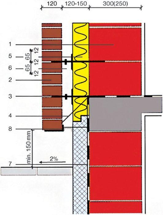 V mieste prvého radu lícových tehál treba špeciálnymi konzolami, úložnými prahmi z nehrdzavejúcej ocele alebo vhodným riešením časti nosnej konštrukcie budov vytvoriť vhodné úložné plochy.