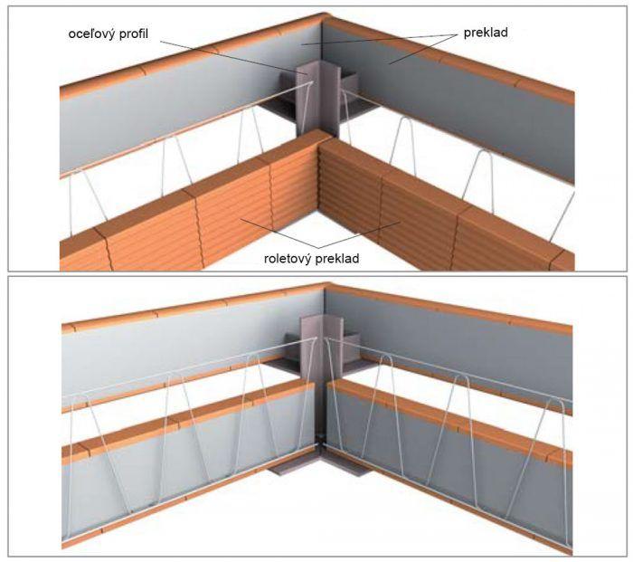 Schéma nosných prvkov na hrúbku steny 380 mm a 440 mm.